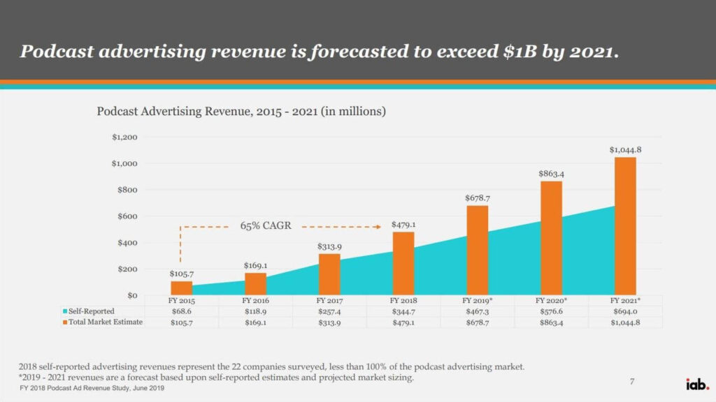 Podcast advertising revenue forecast for 2021