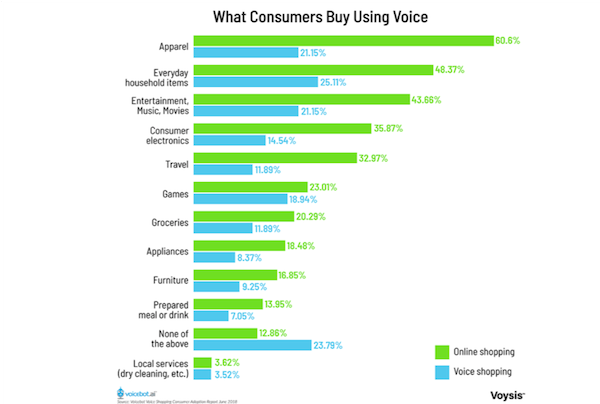 Voice Shopping Consumer Adoption Report